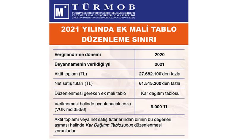 2021 Yılında Ek Mali Tablo Düzenleme Sınırı
