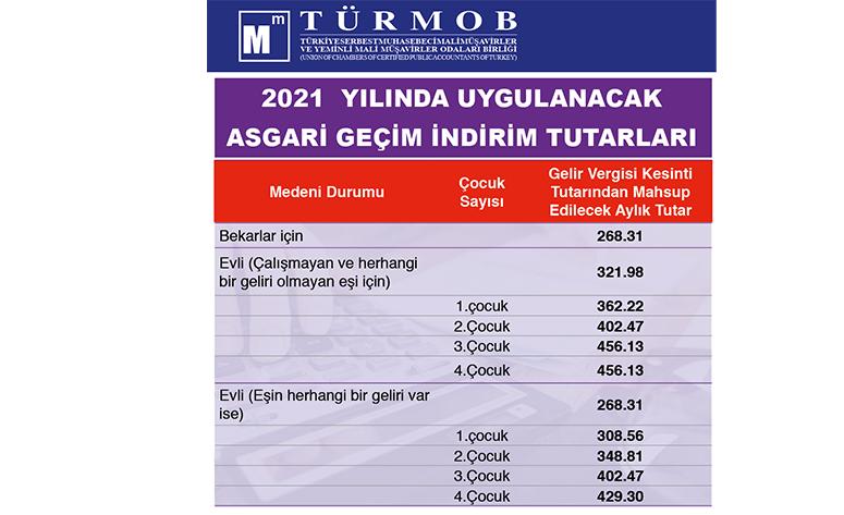 2021 Yılında Uygulanacak Asgari Geçim İndirim Tutarları